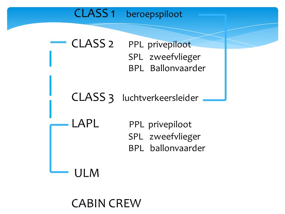CLASS 1 beroepspiloot CLASS 2 PPL privepiloot SPL zweefvlieger BPL Ballonvaarder CLASS 3 luchtverkeersleider LAPL PPL privepiloot SPL zweefvlieger BPL ballonvaarder ULM CABIN CREW