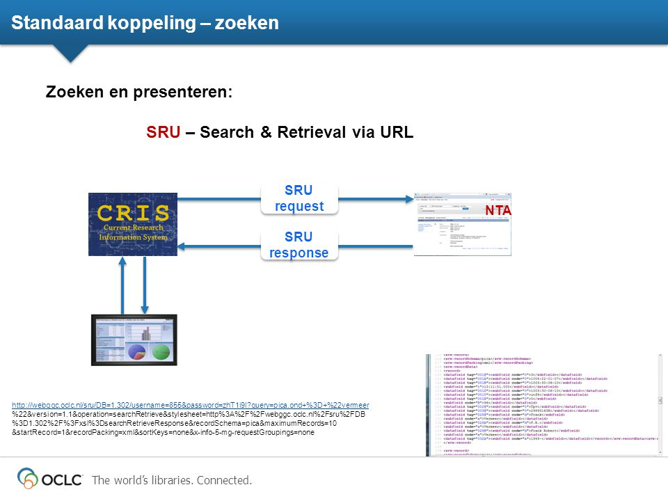 The world's libraries. Connected. Standaard koppeling – zoeken Zoeken en presenteren: SRU – Search & Retrieval via URL NTA SRU request http://webggc.o