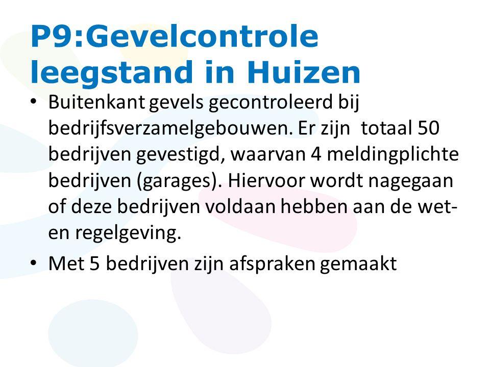 P9:Gevelcontrole leegstand in Huizen • Buitenkant gevels gecontroleerd bij bedrijfsverzamelgebouwen.