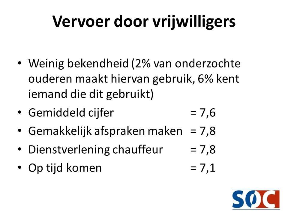 Vervoer door vrijwilligers • Weinig bekendheid (2% van onderzochte ouderen maakt hiervan gebruik, 6% kent iemand die dit gebruikt) • Gemiddeld cijfer = 7,6 • Gemakkelijk afspraken maken = 7,8 • Dienstverlening chauffeur = 7,8 • Op tijd komen = 7,1