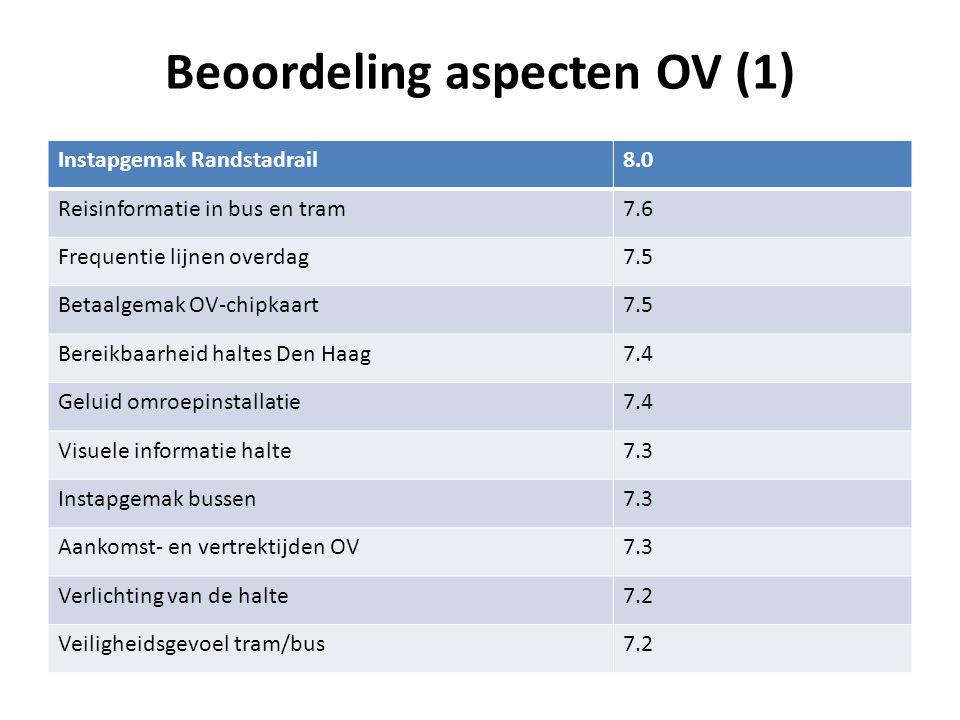 Beoordeling aspecten OV (2) Voldoende zitplaatsen tram/bus7.1 Overstapmogelijkheden tram en bus7.1 Gemak thuis informatie te krijgen over OV7.1 Schuilmogelijkheden van haltes7.0 Instapgemak trams7.0 Rijstijl chauffeurs7.0 Netheid van de halte6.9 Betaalbaarheid van het OV6.7 Informatiemogelijkheid OV tijdens de rit6.6 Frequentie lijnen 's avonds6.2