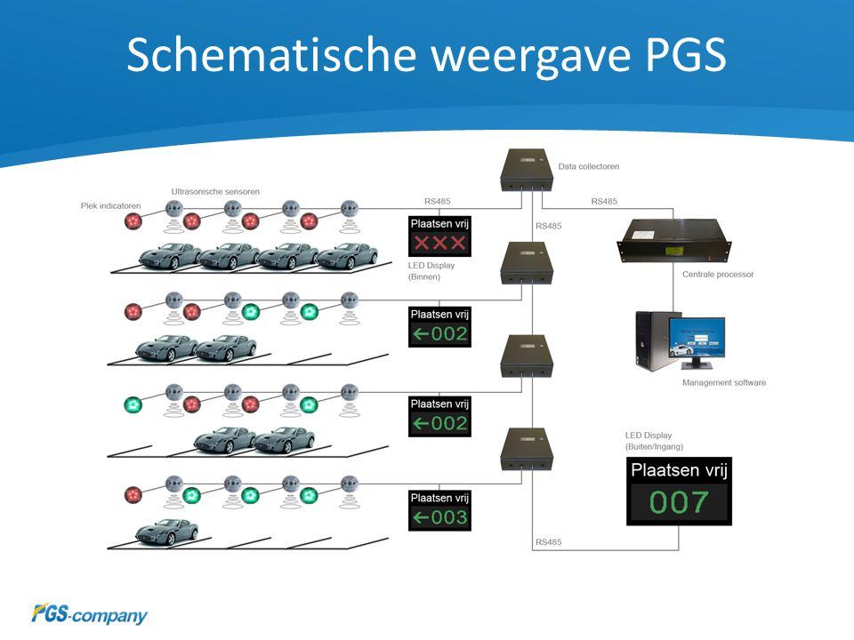 Schematische weergave PGS