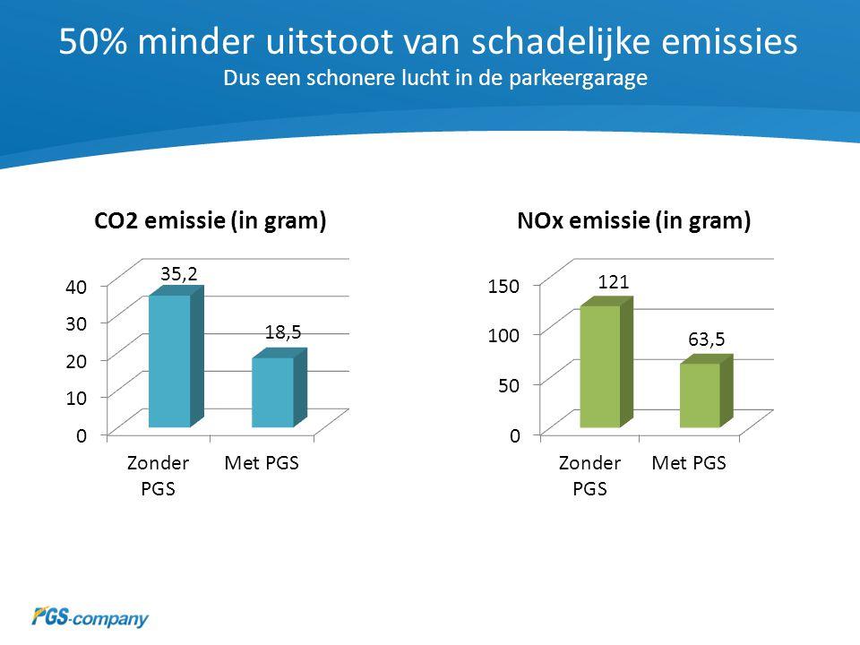 50% minder uitstoot van schadelijke emissies Dus een schonere lucht in de parkeergarage