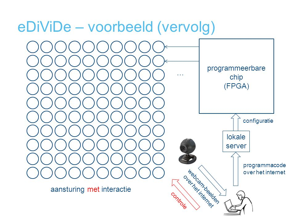 eDiViDe – voorbeeld (vervolg) programmeerbare chip (FPGA) … lokale server webcam-beelden over het internet controle programmacode over het internet co