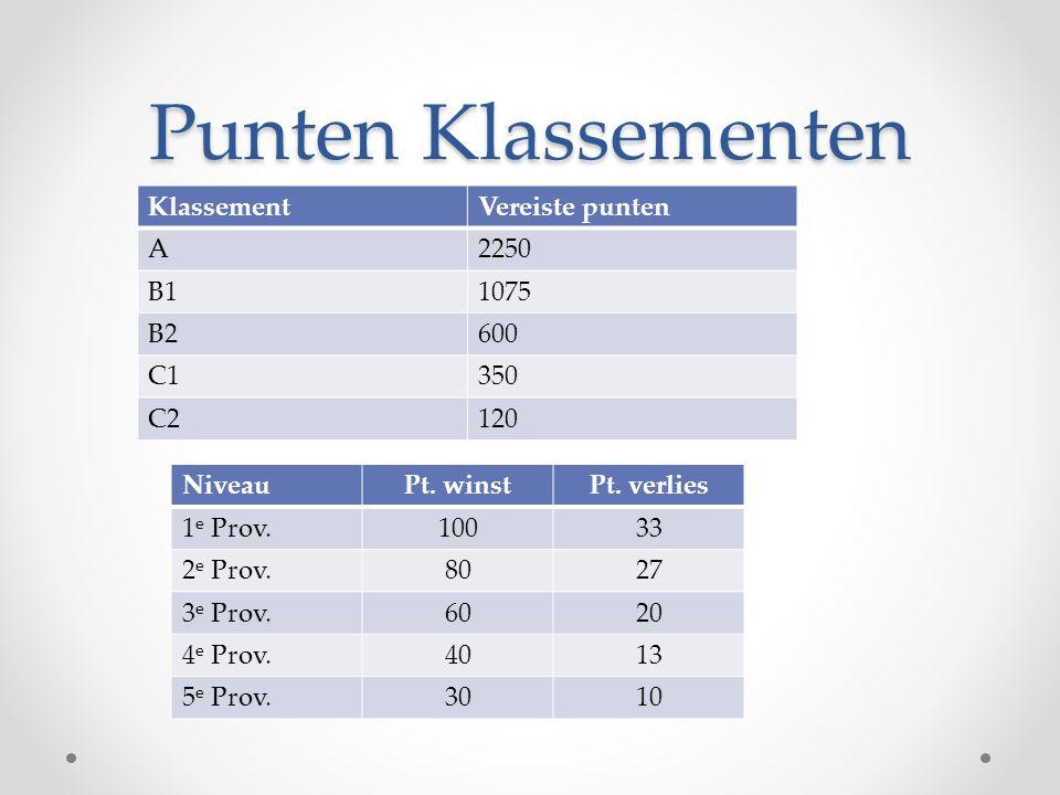 Punten Klassementen KlassementVereiste punten A2250 B11075 B2600 C1350 C2120 NiveauPt.