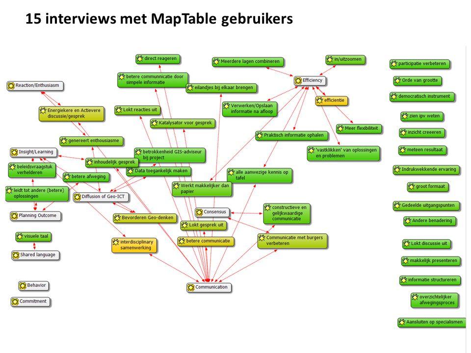 15 interviews met MapTable gebruikers
