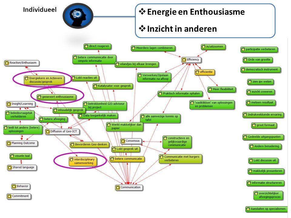 Individueel  Energie en Enthousiasme  Inzicht in anderen