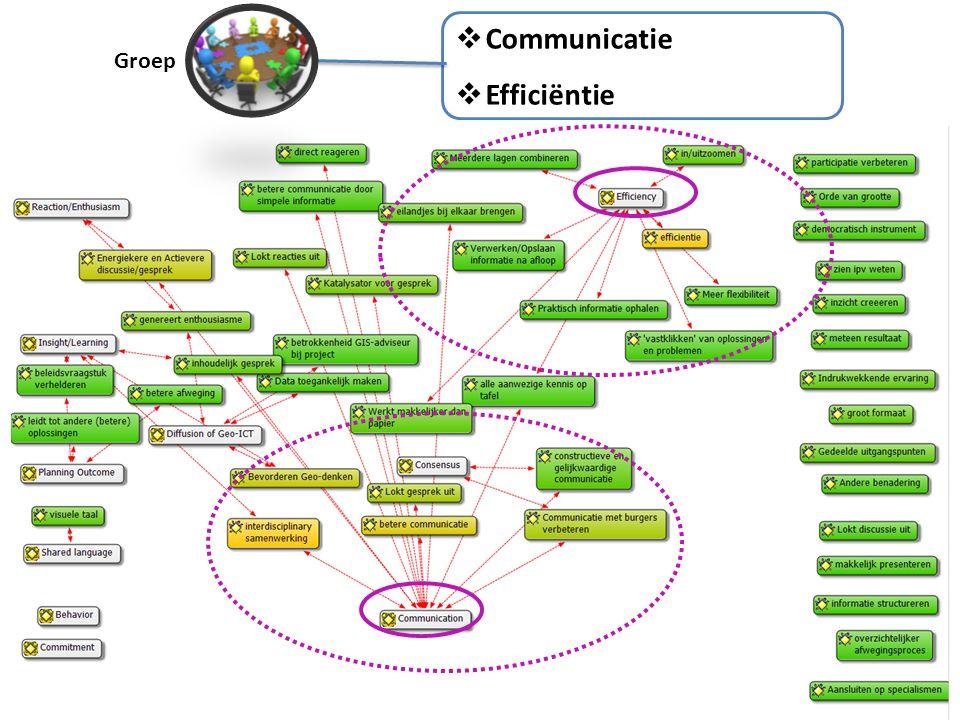 Groep  Communicatie  Efficiëntie