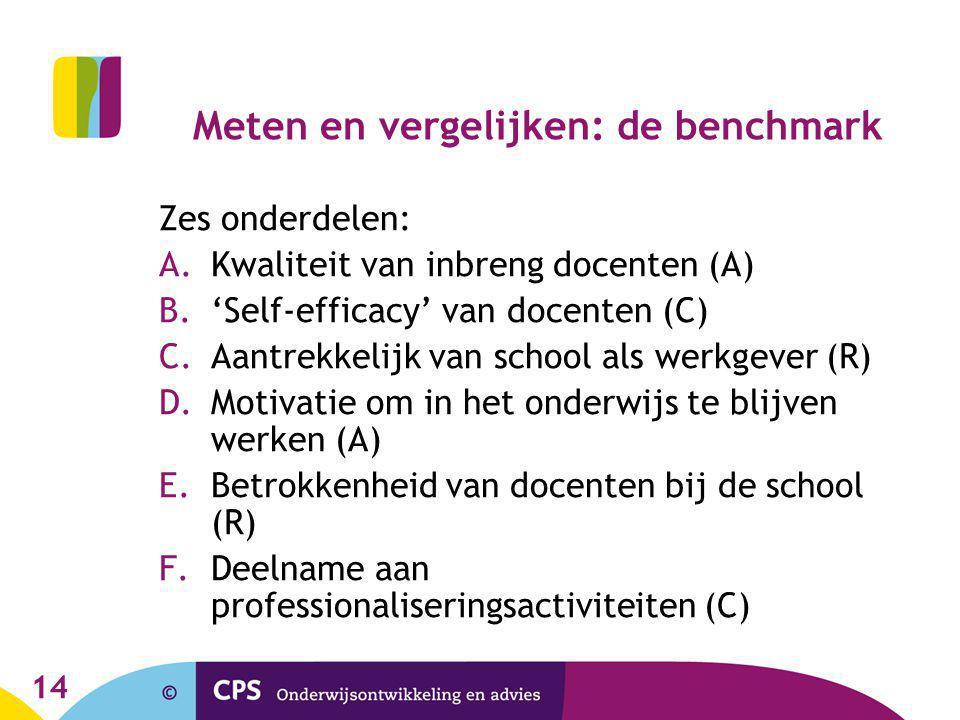 14 Meten en vergelijken: de benchmark Zes onderdelen: A.Kwaliteit van inbreng docenten (A) B.'Self-efficacy' van docenten (C) C.Aantrekkelijk van school als werkgever (R) D.Motivatie om in het onderwijs te blijven werken (A) E.Betrokkenheid van docenten bij de school (R) F.Deelname aan professionaliseringsactiviteiten (C)