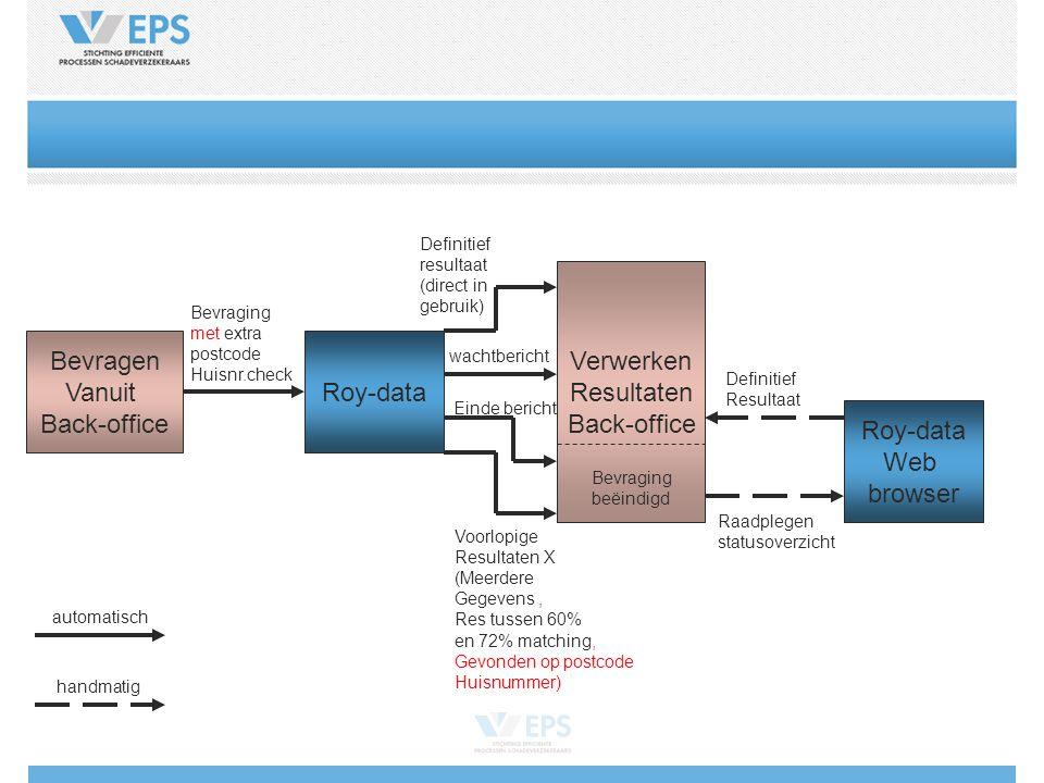 Roy-data Bevragen Vanuit Back-office Bevraging met extra postcode Huisnr.check Definitief resultaat (direct in gebruik) Verwerken Resultaten Back-offi