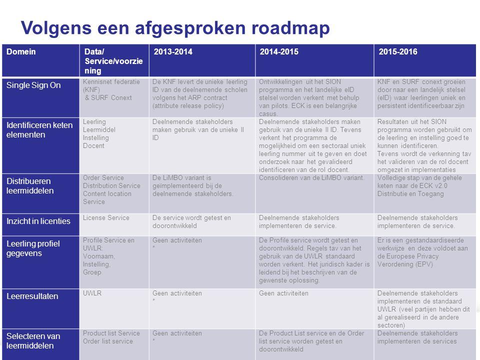 Volgens een afgesproken roadmap DomeinData/ Service/voorzie ning 2013-20142014-20152015-2016 Single Sign On Kennisnet federatie (KNF) & SURF Conext De