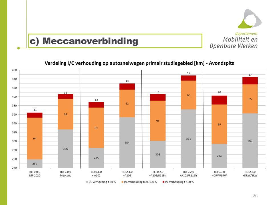 c) Meccanoverbinding 25