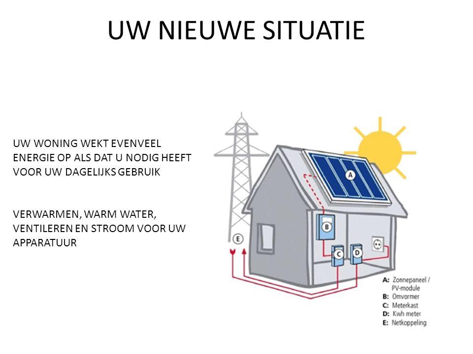 corporatie huurder energiebedrijf NIET MEER DAN NU 1 woonlasten factuur huurenergiebundel © 2010 UW NIEUWE SITUATIE GAS VERDWIJNT ELECTRA BLIJFT