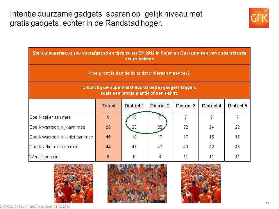 11 © GfK 2012 | Supermarktkengetallen | 01-06-2012 Intentie duurzame gadgets sparen op gelijk niveau met gratis gadgets, echter in de Randstad hoger.