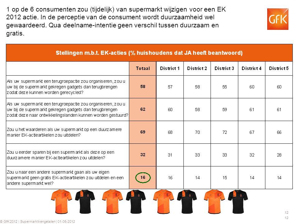 12 © GfK 2012 | Supermarktkengetallen | 01-06-2012 1 op de 6 consumenten zou (tijdelijk) van supermarkt wijzigen voor een EK 2012 actie.