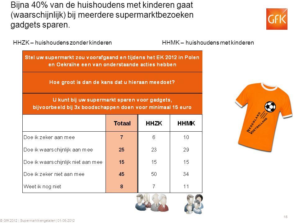 15 © GfK 2012 | Supermarktkengetallen | 01-06-2012 Bijna 40% van de huishoudens met kinderen gaat (waarschijnlijk) bij meerdere supermarktbezoeken gadgets sparen.