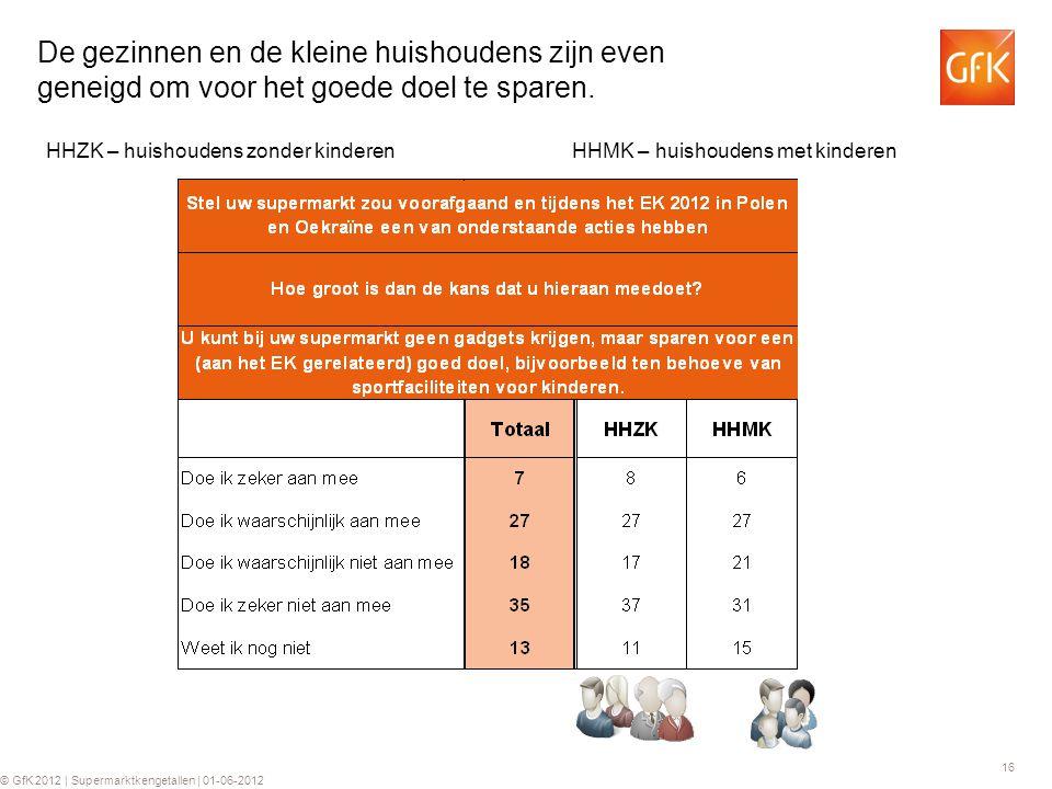 16 © GfK 2012 | Supermarktkengetallen | 01-06-2012 De gezinnen en de kleine huishoudens zijn even geneigd om voor het goede doel te sparen.