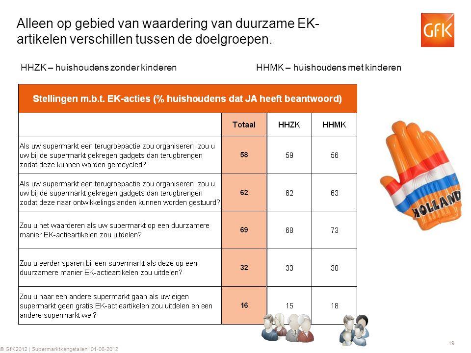 19 © GfK 2012 | Supermarktkengetallen | 01-06-2012 Alleen op gebied van waardering van duurzame EK- artikelen verschillen tussen de doelgroepen.