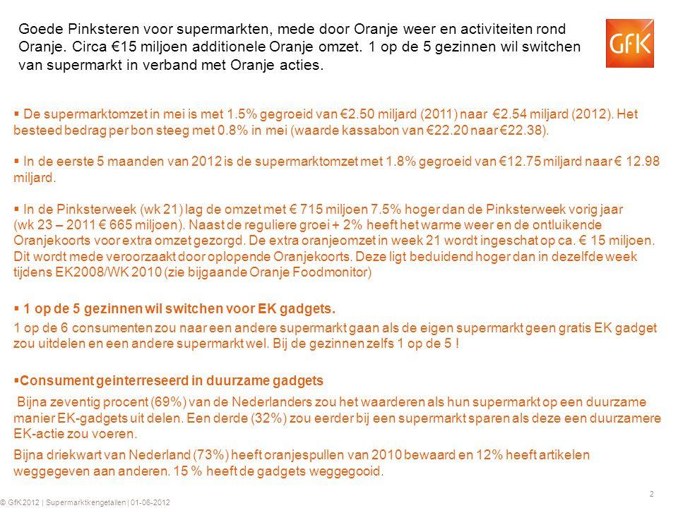 2 © GfK 2012 | Supermarktkengetallen | 01-06-2012  De supermarktomzet in mei is met 1.5% gegroeid van €2.50 miljard (2011) naar €2.54 miljard (2012).