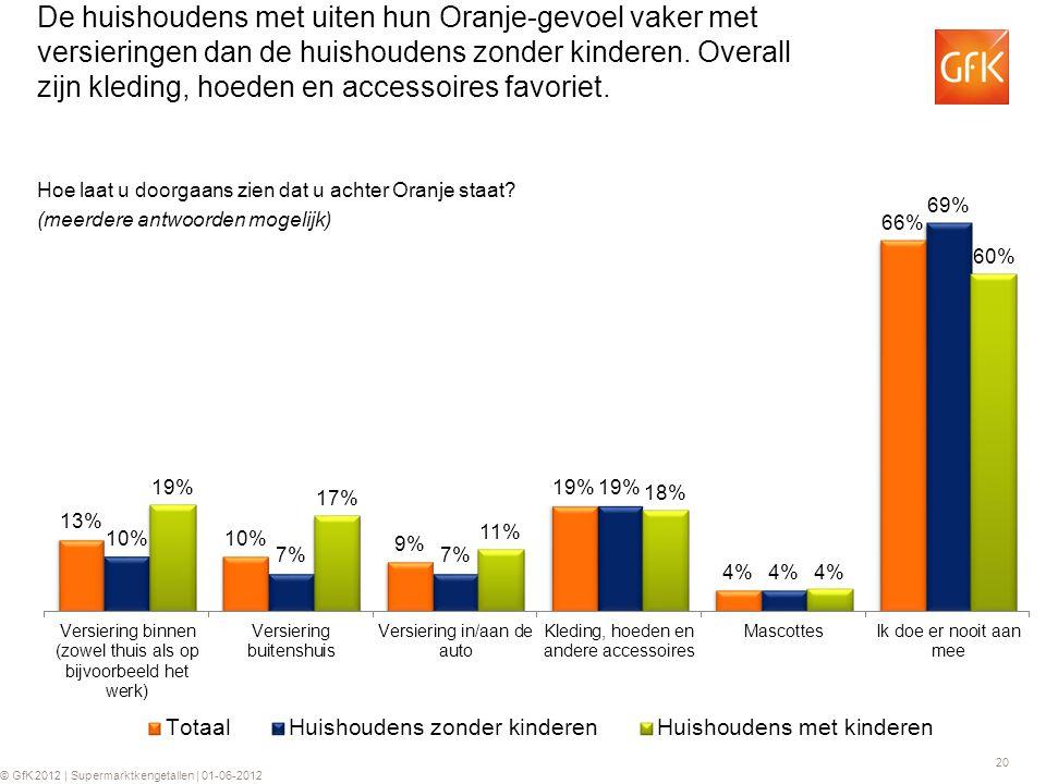 20 © GfK 2012 | Supermarktkengetallen | 01-06-2012 De huishoudens met uiten hun Oranje-gevoel vaker met versieringen dan de huishoudens zonder kinderen.
