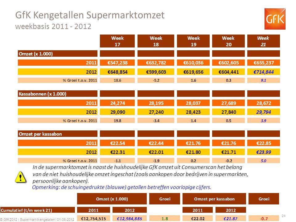 21 © GfK 2012 | Supermarktkengetallen | 01-06-2012 GfK Kengetallen Supermarktomzet weekbasis 2011 - 2012 Opmerking: de schuingedrukte (blauwe) getallen betreffen voorlopige cijfers.