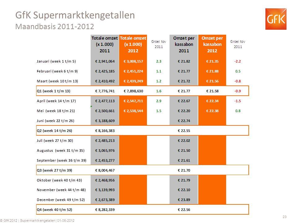 23 © GfK 2012 | Supermarktkengetallen | 01-06-2012 GfK Supermarktkengetallen Maandbasis 2011-2012