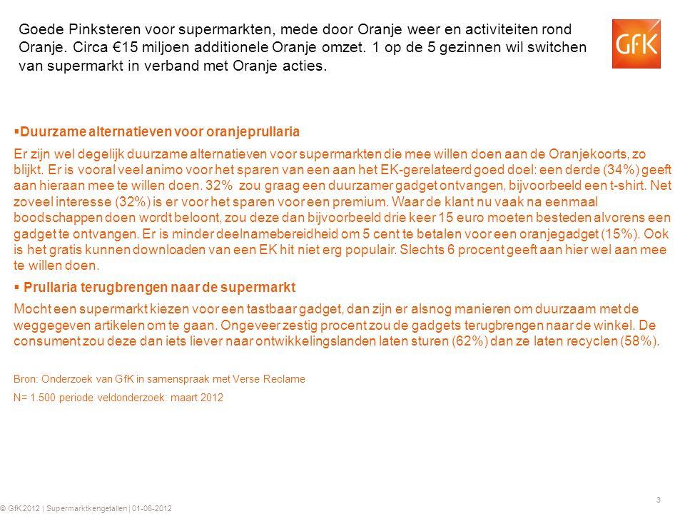 3 © GfK 2012 | Supermarktkengetallen | 01-06-2012  Duurzame alternatieven voor oranjeprullaria Er zijn wel degelijk duurzame alternatieven voor supermarkten die mee willen doen aan de Oranjekoorts, zo blijkt.