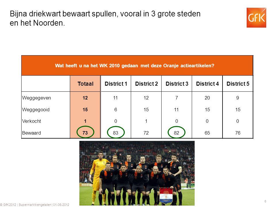 6 © GfK 2012 | Supermarktkengetallen | 01-06-2012 Bijna driekwart bewaart spullen, vooral in 3 grote steden en het Noorden.