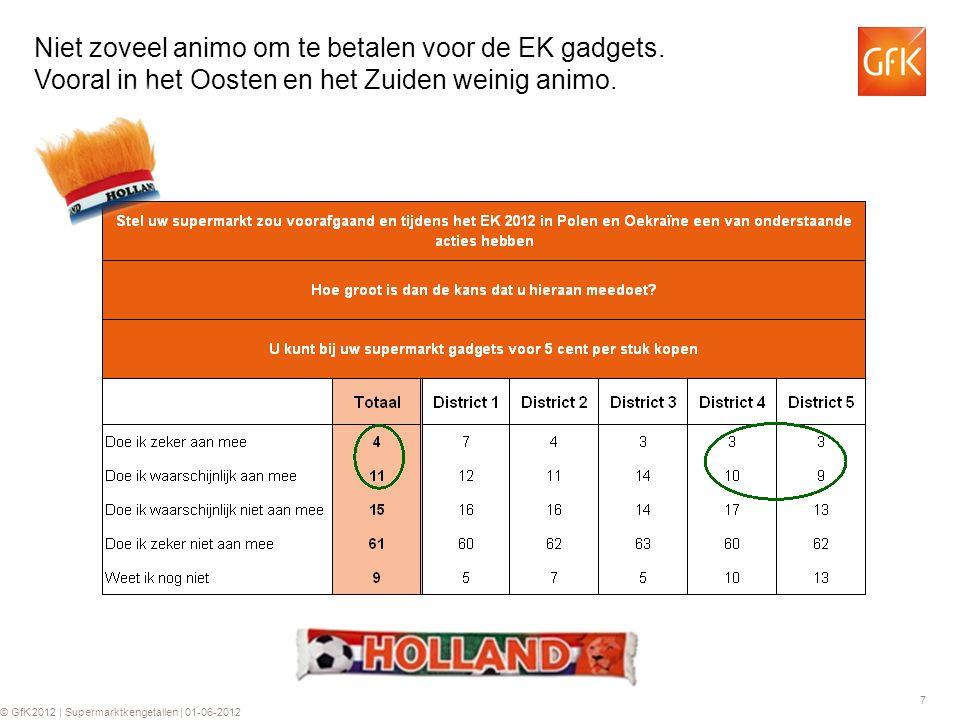 18 © GfK 2012 | Supermarktkengetallen | 01-06-2012 Duurzamere gadgets wat meer in trek bij de gezinnen, maar intentie ligt in lijn met normale gadgets.