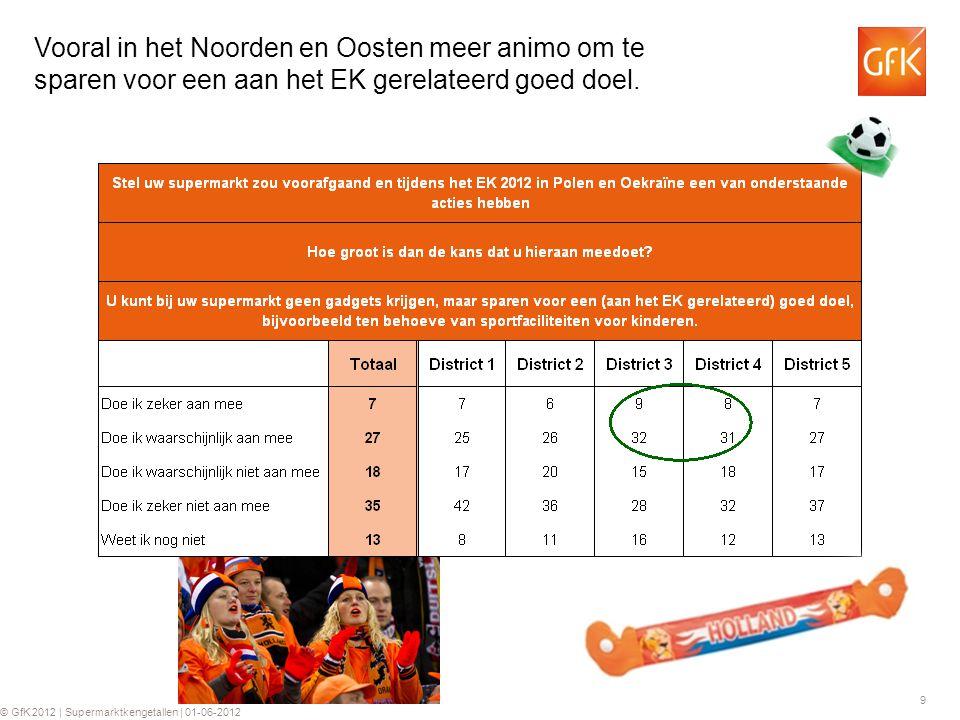 9 © GfK 2012 | Supermarktkengetallen | 01-06-2012 Vooral in het Noorden en Oosten meer animo om te sparen voor een aan het EK gerelateerd goed doel.