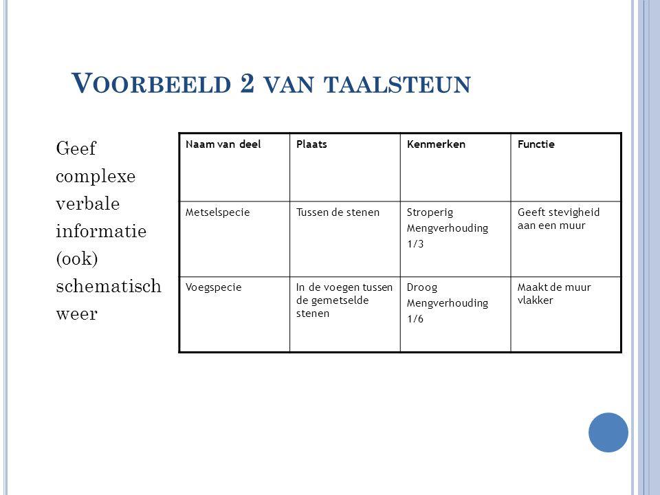 V OORBEELD 2 VAN TAALSTEUN Geef complexe verbale informatie (ook) schematisch weer Naam van deelPlaatsKenmerkenFunctie MetselspecieTussen de stenenStr