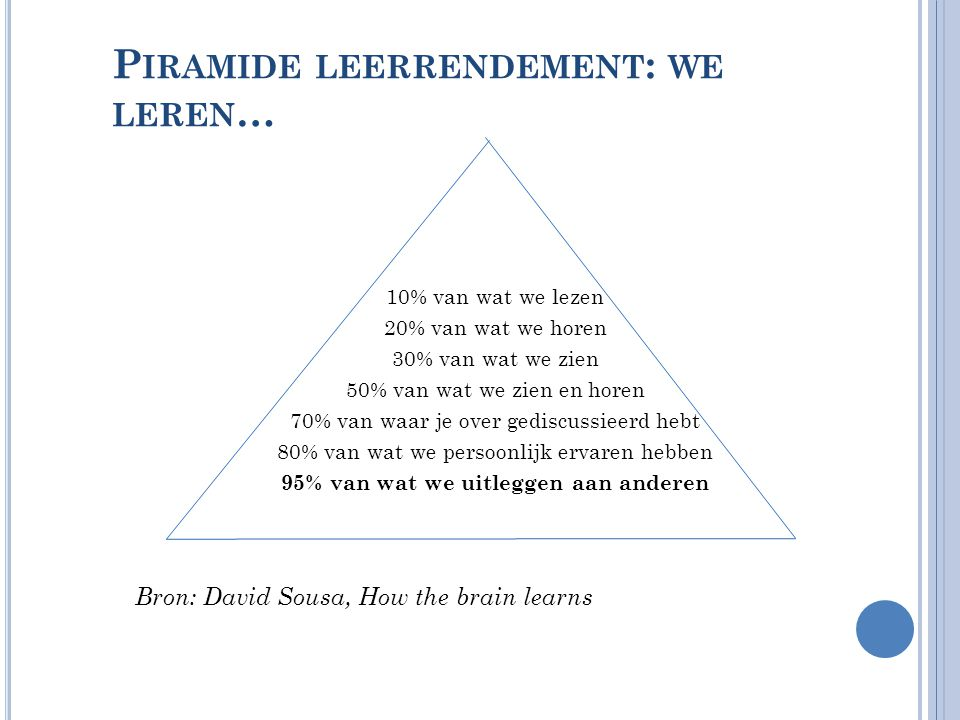 P IRAMIDE LEERRENDEMENT : WE LEREN … 10% van wat we lezen 20% van wat we horen 30% van wat we zien 50% van wat we zien en horen 70% van waar je over g