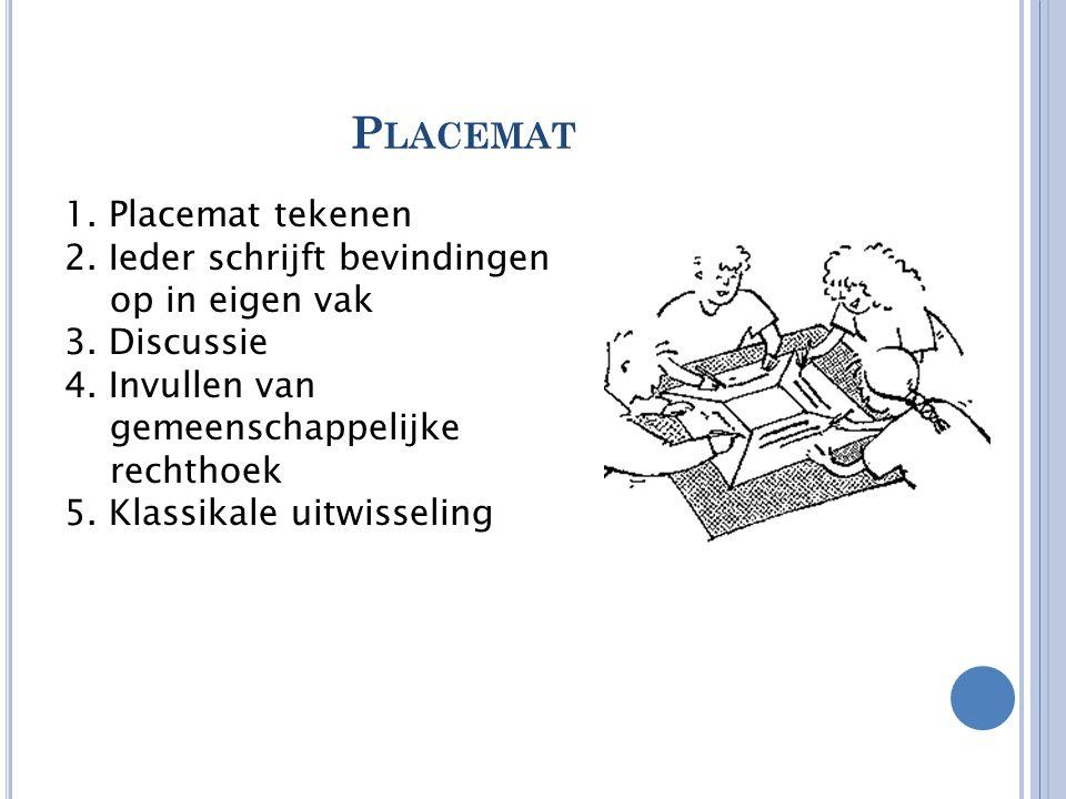 P LACEMAT 1. Placemat tekenen 2. Ieder schrijft bevindingen op in eigen vak 3. Discussie 4. Invullen van gemeenschappelijke rechthoek 5. Klassikale ui