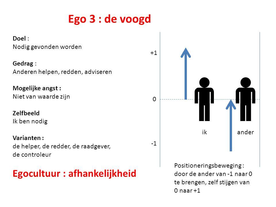 Ego 3 : de voogd Doel : Nodig gevonden worden Gedrag : Anderen helpen, redden, adviseren Mogelijke angst : Niet van waarde zijn Zelfbeeld Ik ben nodig