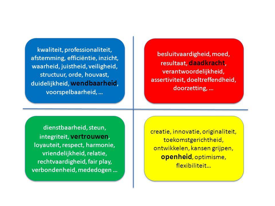 besluitvaardigheid, moed, resultaat, daadkracht, verantwoordelijkheid, assertiviteit, doeltreffendheid, doorzetting, … kwaliteit, professionaliteit, a