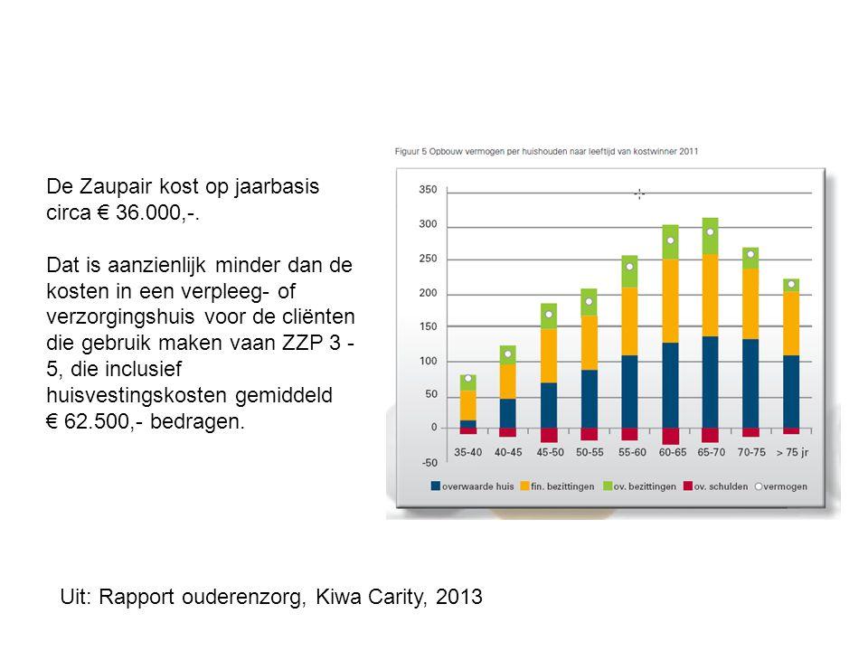 De Zaupair kost op jaarbasis circa € 36.000,-. Dat is aanzienlijk minder dan de kosten in een verpleeg- of verzorgingshuis voor de cliënten die gebrui