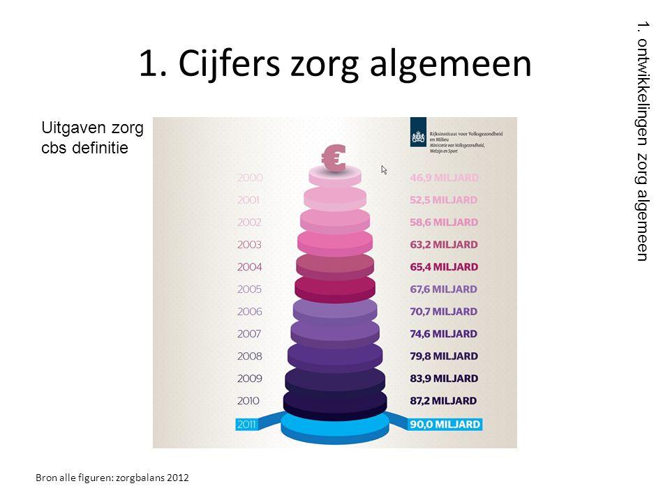 1. Cijfers zorg algemeen Bron alle figuren: zorgbalans 2012 1. ontwikkelingen zorg algemeen Uitgaven zorg cbs definitie