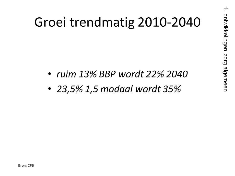 Groei trendmatig 2010-2040 • ruim 13% BBP wordt 22% 2040 • 23,5% 1,5 modaal wordt 35% Bron: CPB 1. ontwikkelingen zorg algemeen
