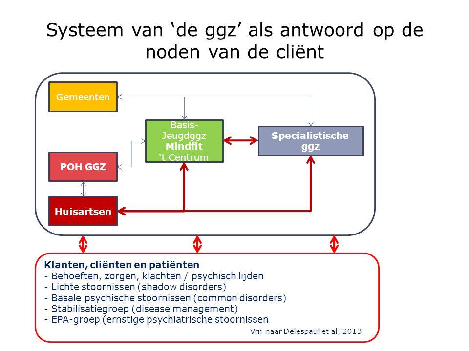 Systeem van 'de ggz' als antwoord op de noden van de cliënt P Basis- Jeugdggz Mindfit 't Centrum Specialistische ggz Gemeenten POH GGZ Huisartsen Klan