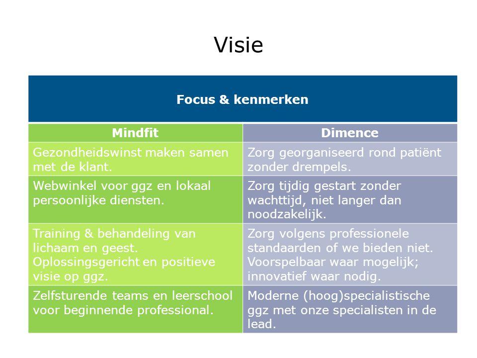 Visie Focus & kenmerken MindfitDimence Gezondheidswinst maken samen met de klant. Zorg georganiseerd rond patiënt zonder drempels. Webwinkel voor ggz