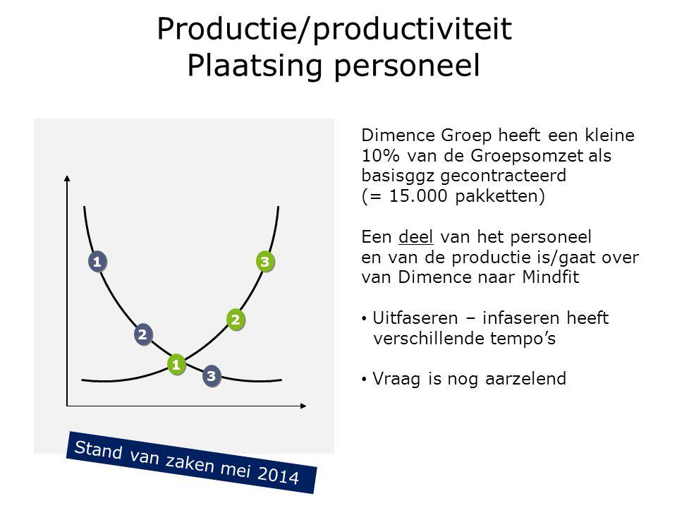 Productie/productiviteit Plaatsing personeel 1 1 2 2 3 3 3 3 2 2 1 1 Dimence Groep heeft een kleine 10% van de Groepsomzet als basisggz gecontracteerd