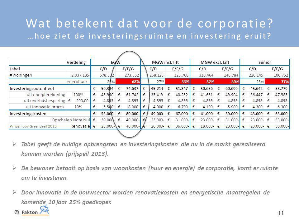 © 11 Wat betekent dat voor de corporatie? …hoe ziet de investeringsruimte en investering eruit?  Tabel geeft de huidige opbrengsten en investeringsko