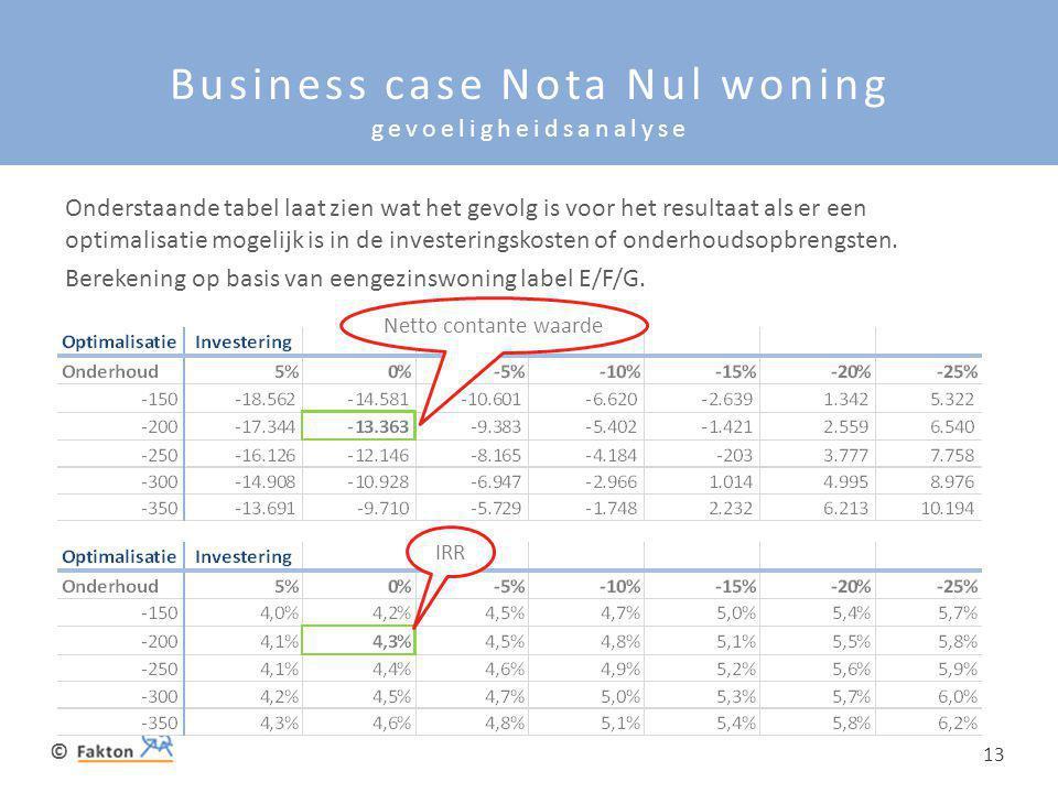 © 13 Business case Nota Nul woning gevoeligheidsanalyse Onderstaande tabel laat zien wat het gevolg is voor het resultaat als er een optimalisatie mog