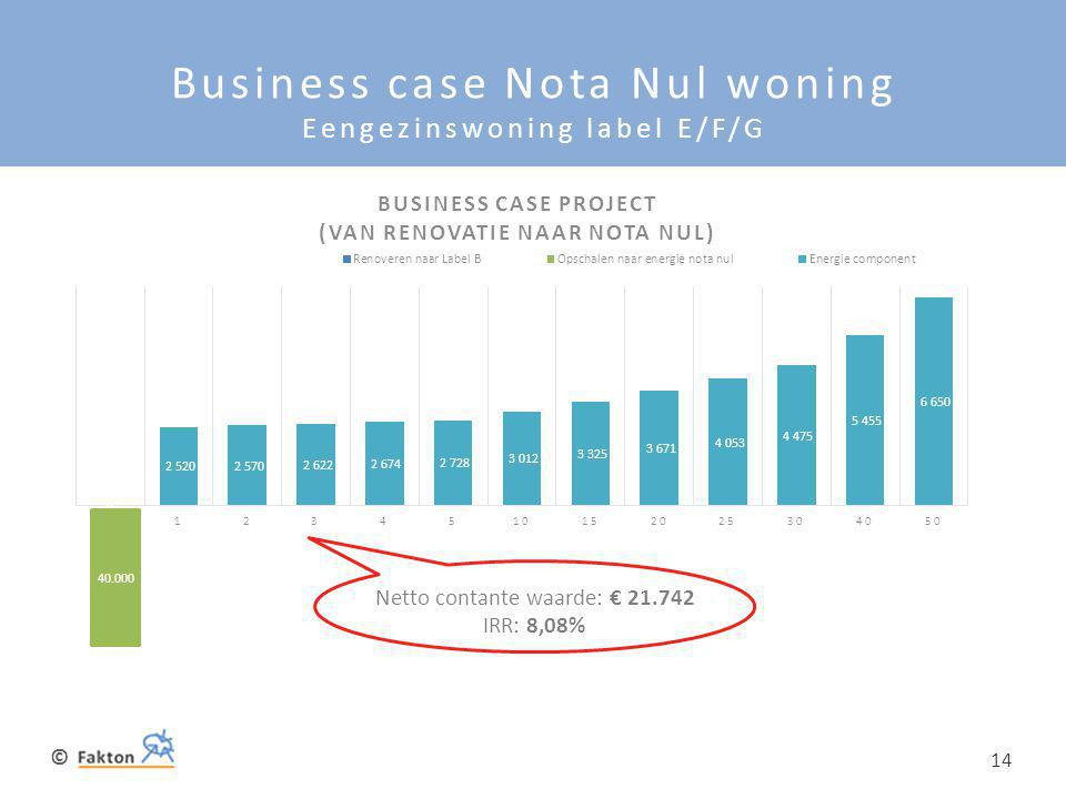 © 14 Business case Nota Nul woning Eengezinswoning label E/F/G Netto contante waarde: € 21.742 IRR: 8,08% 40.000