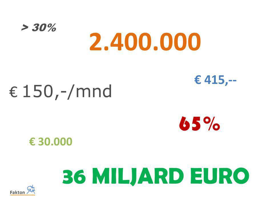 2.400.000 65% € 415,-- € 150,-/mnd € 30.000 > 30% 36 MILJARD EURO