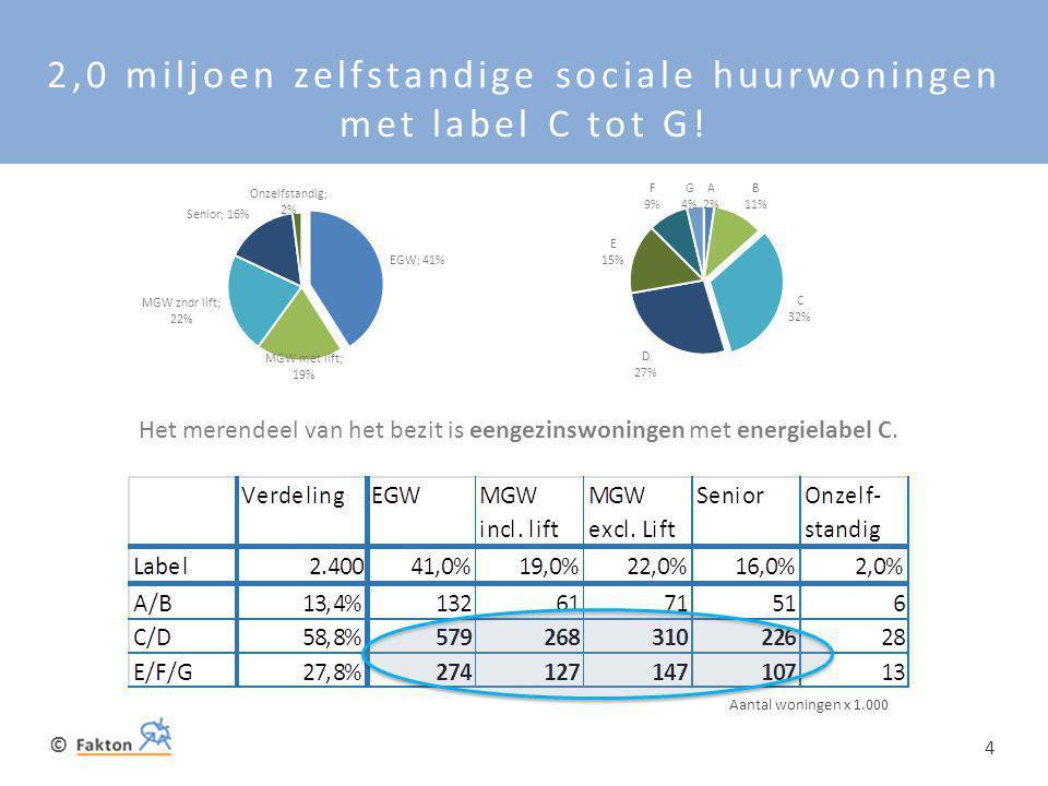 © 4 2,0 miljoen zelfstandige sociale huurwoningen met label C tot G! Aantal woningen x 1.000 Het merendeel van het bezit is eengezinswoningen met ener