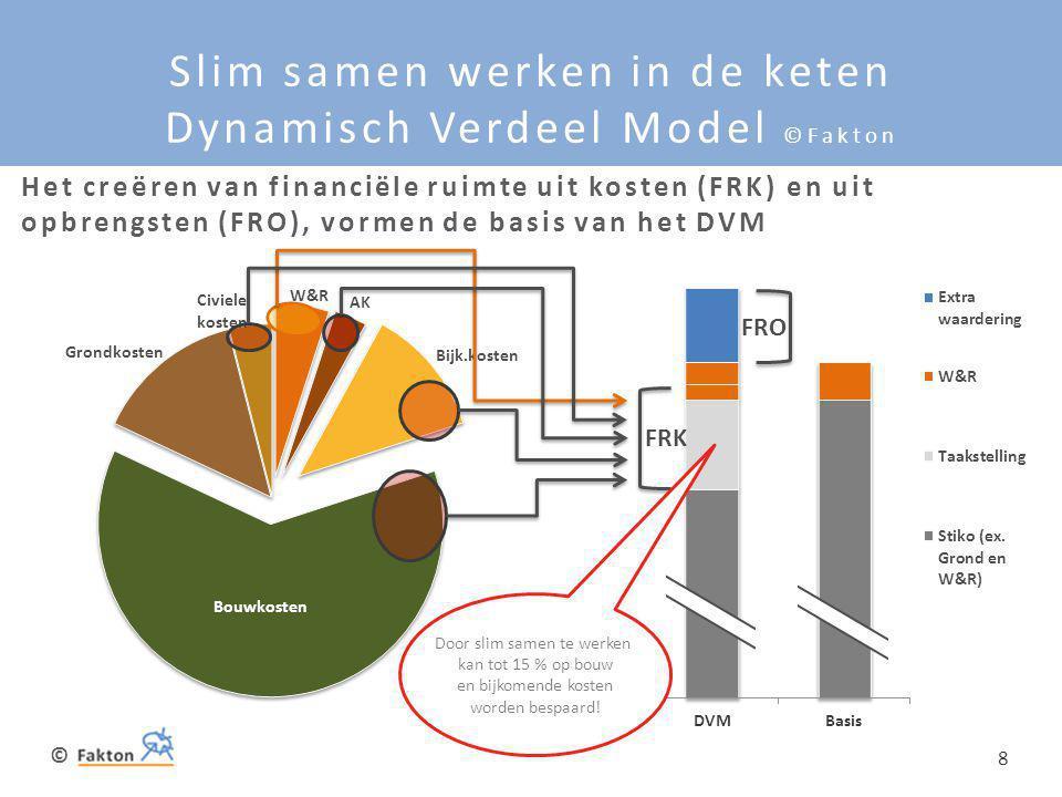 © 8 Slim samen werken in de keten Dynamisch Verdeel Model ©Fakton FRK Het creëren van financiële ruimte uit kosten (FRK) en uit opbrengsten (FRO), vor