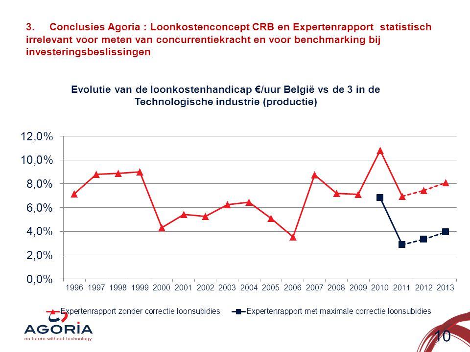 3.Conclusies Agoria : Loonkostenconcept CRB en Expertenrapport statistisch irrelevant voor meten van concurrentiekracht en voor benchmarking bij investeringsbeslissingen 10