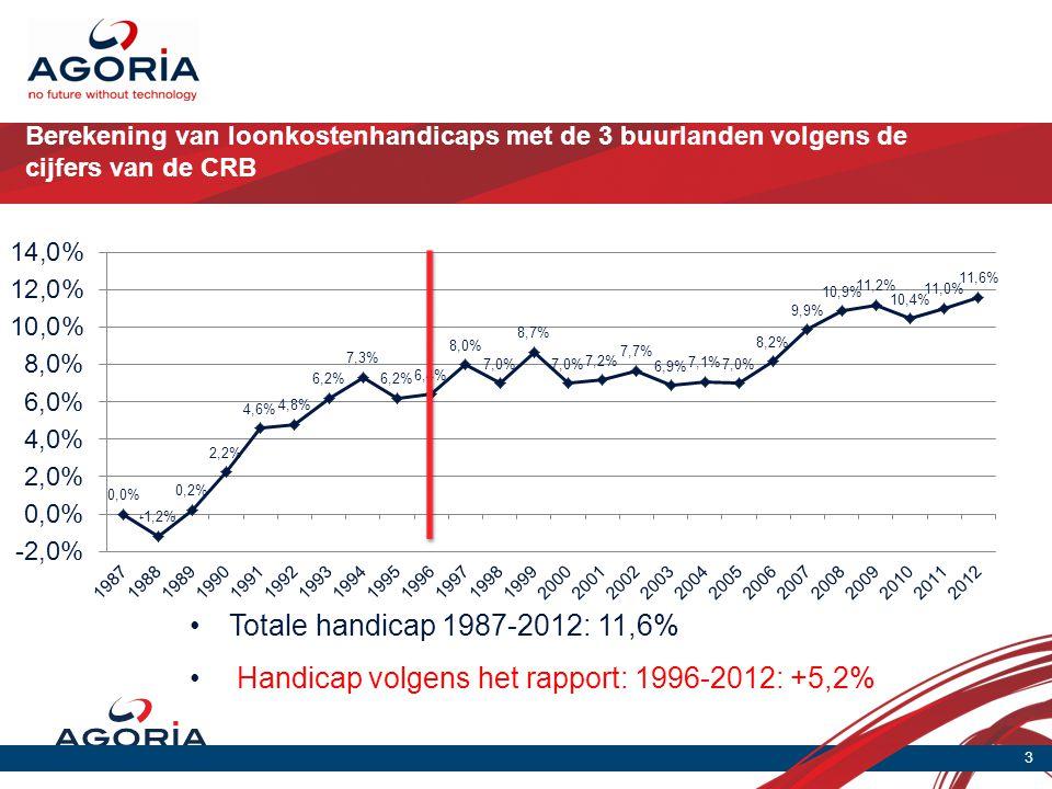 Berekening van loonkostenhandicaps met de 3 buurlanden volgens de cijfers van de CRB 3 •Totale handicap 1987-2012: 11,6% • Handicap volgens het rapport: 1996-2012: +5,2%