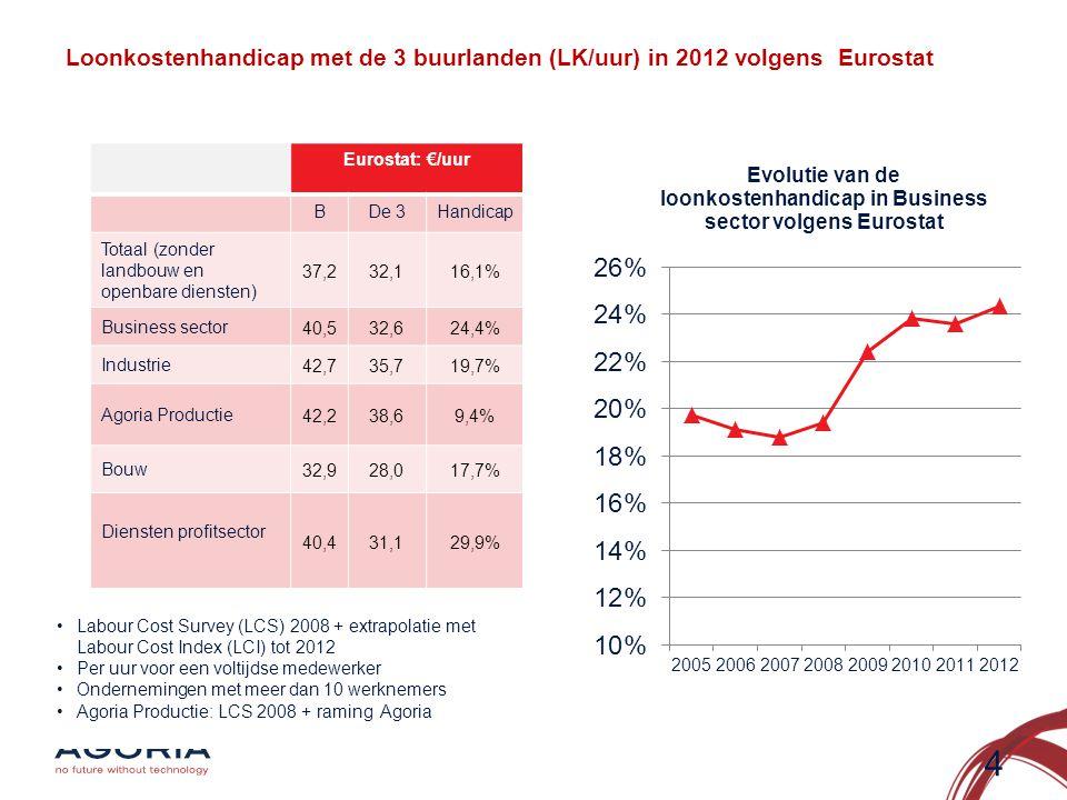 Loonkostenhandicap met de 3 buurlanden (LK/uur) in 2012 volgens Eurostat Eurostat: €/uur BDe 3Handicap Totaal (zonder landbouw en openbare diensten) 37,232,116,1% Business sector 40,532,624,4% Industrie 42,735,719,7% Agoria Productie 42,238,69,4% Bouw 32,928,017,7% Diensten profitsector 40,431,129,9% 4 •Labour Cost Survey (LCS) 2008 + extrapolatie met Labour Cost Index (LCI) tot 2012 •Per uur voor een voltijdse medewerker •Ondernemingen met meer dan 10 werknemers •Agoria Productie: LCS 2008 + raming Agoria